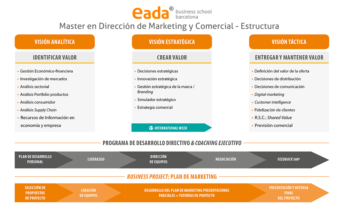 master-en-direccion-de-marketing-y-comercial-estructura-programa