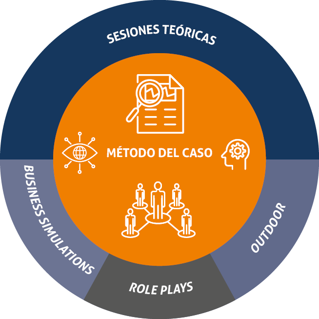 Executive MBA: Mix de Metodologies emprades
