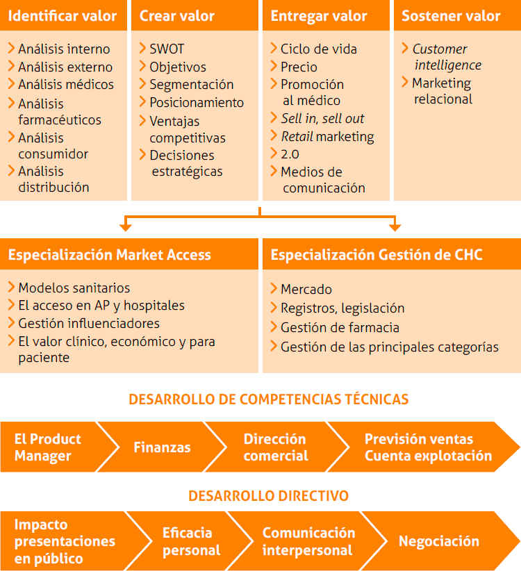 master-en-marketing-farmaceutico-estructura-programa